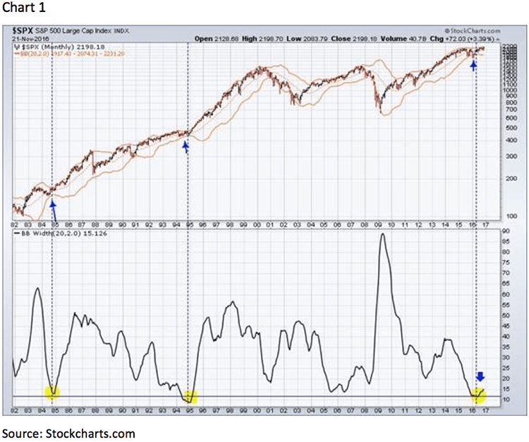 Jeff saut commentary not afraid
