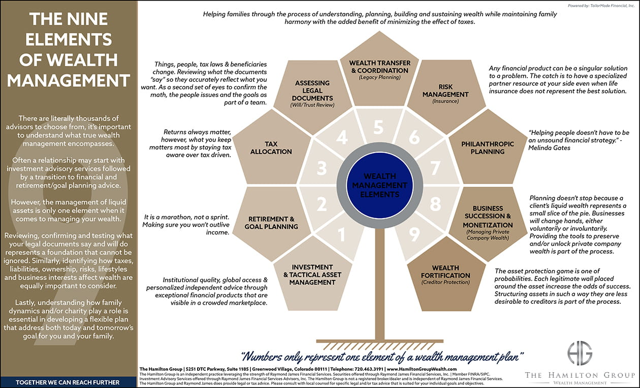 The Nine Elements of Wealth Management info graphic