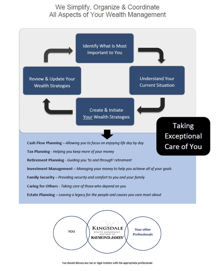Kingsdale Wealth Management Partners Wealth Graphic flowchart