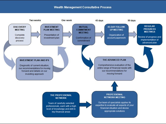 Wealth Management Consultative Process