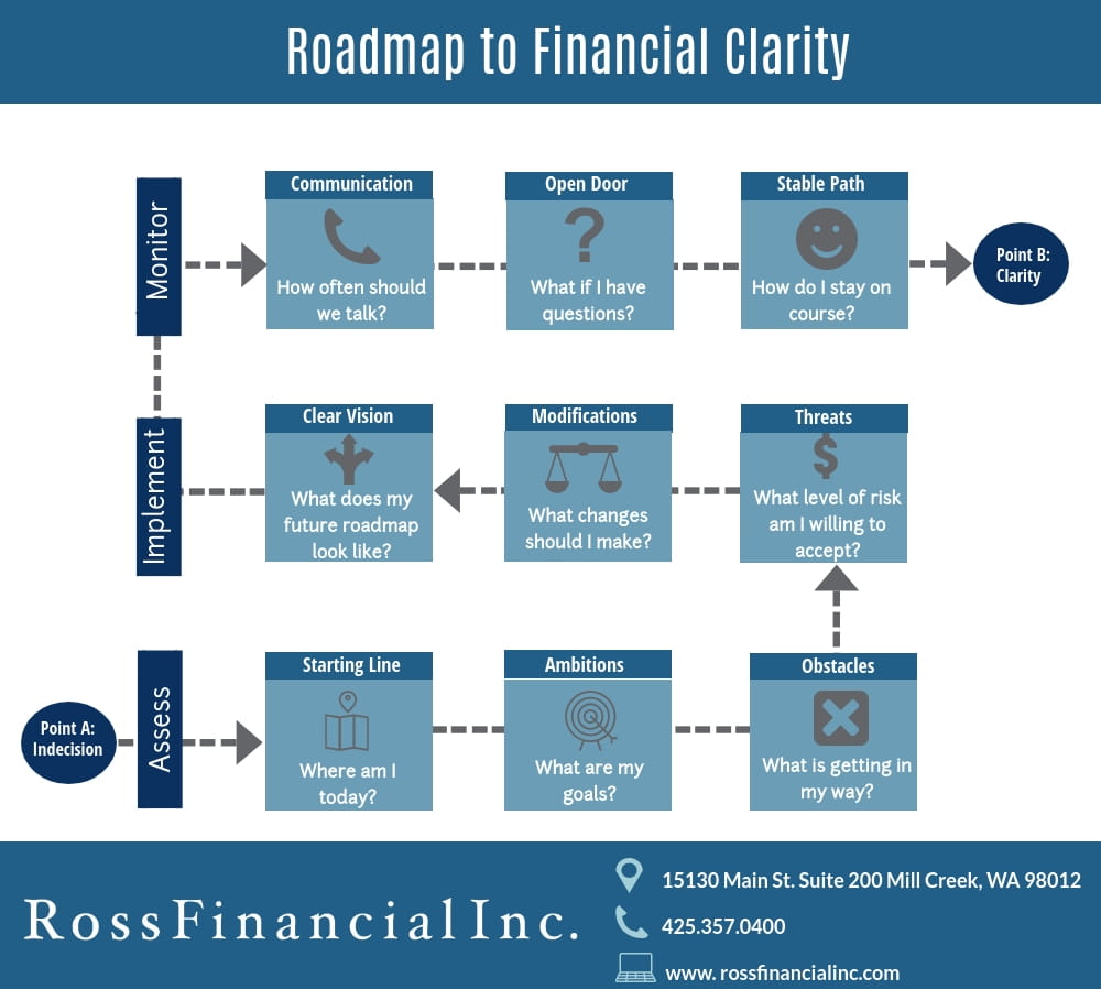 Roadmap To Financial Clarity