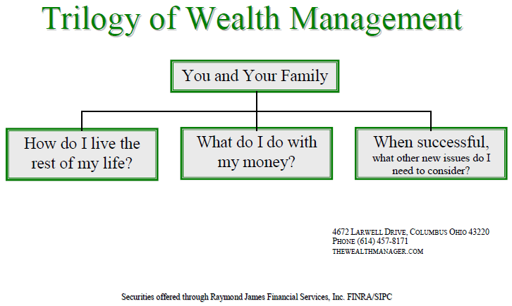 Trilogy of Wealth Management chart