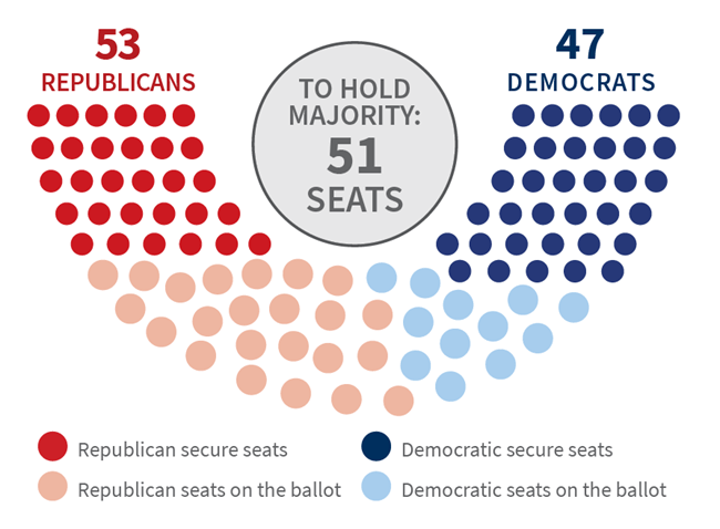 51 seats needed to hold a Senate majority