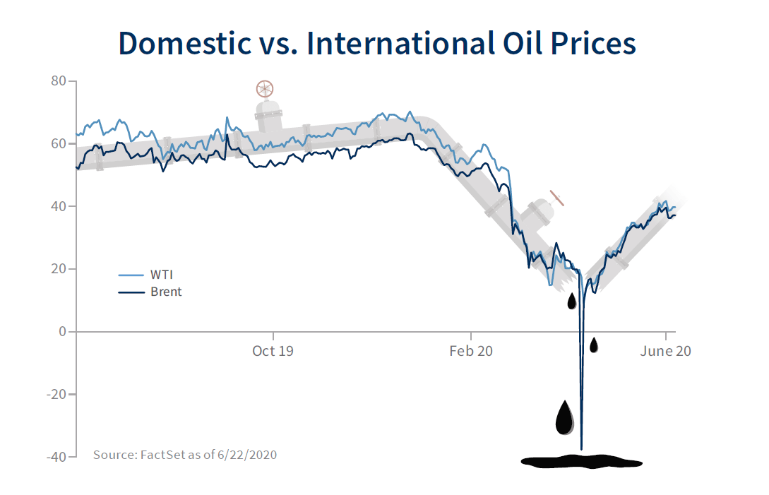 Domestic vs international oil prices