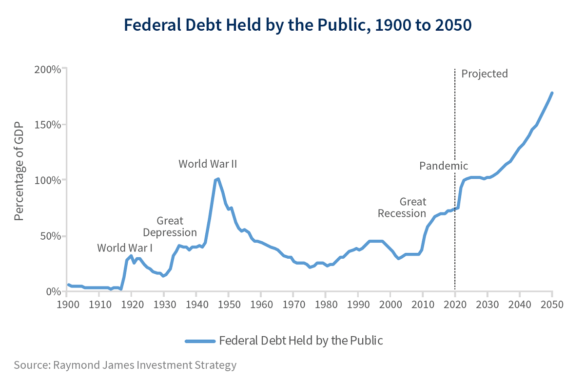 Federal debt held by the American public, 1900 to 2020 and beyond