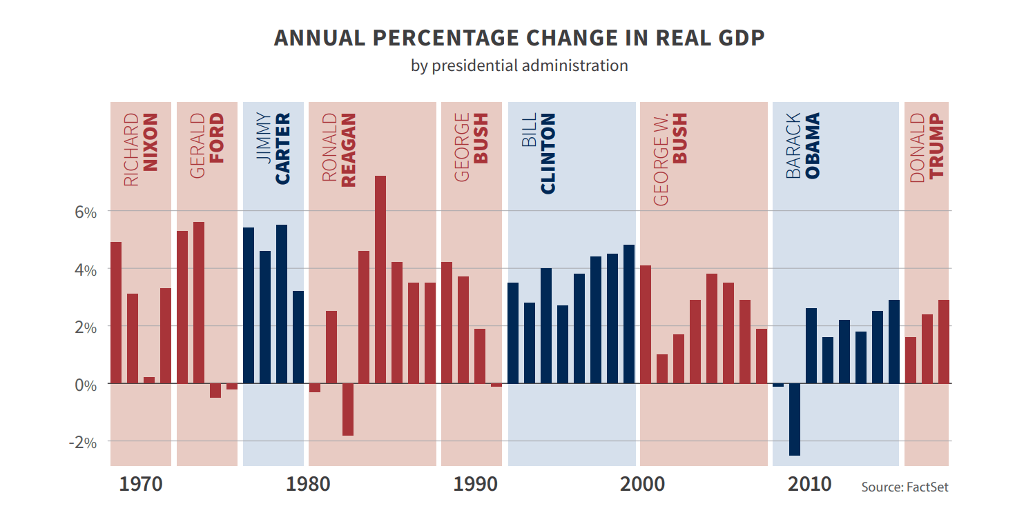 GDP changes by president