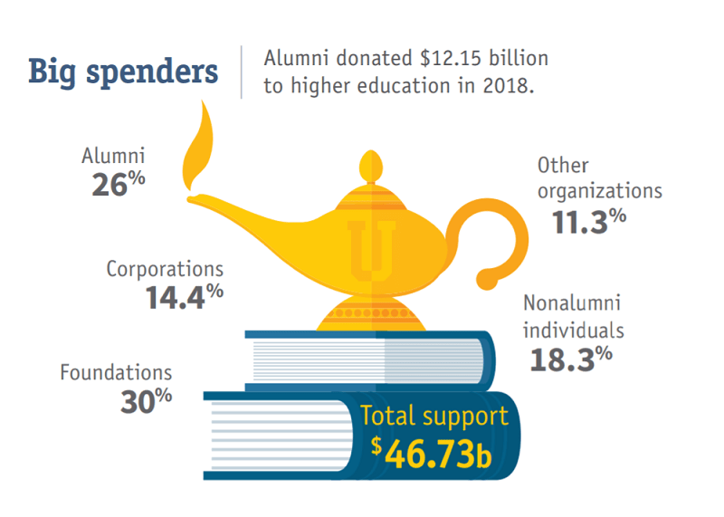 Alumni donated $12.15 billion to higher education in 2018