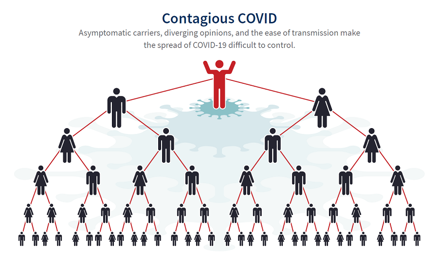 Asymptomatic carriers, diverging opinions and ease of transmission make the spread of COVID-19 difficult to control.