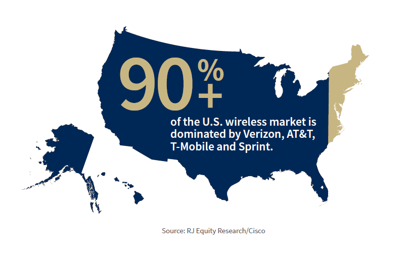 Wireless market in the U.S.