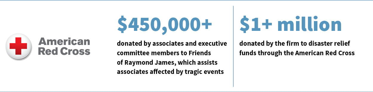 Raymond James 2017 American Red Cross Statistics