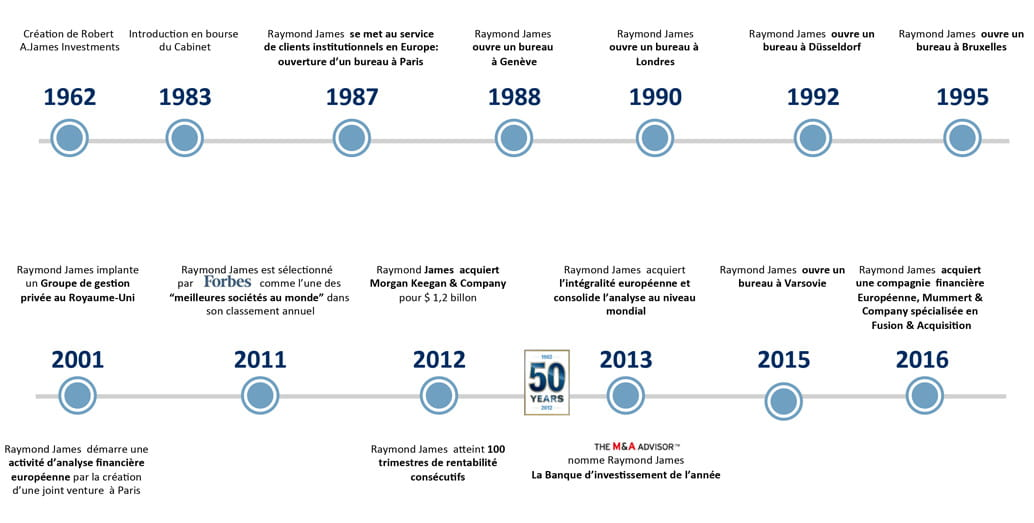 Raymond James history timeline in french
