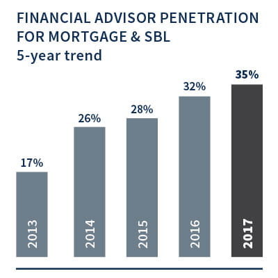 Financial Advisor Penetration for Mortgage & SBL 5-Year Trend
