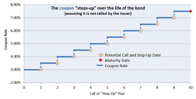 step ups types of fixed income bonds raymond james