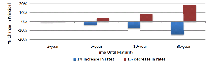 Corporate Bonds - Fixed Income | Raymond James