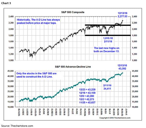 Jeff saut commentary